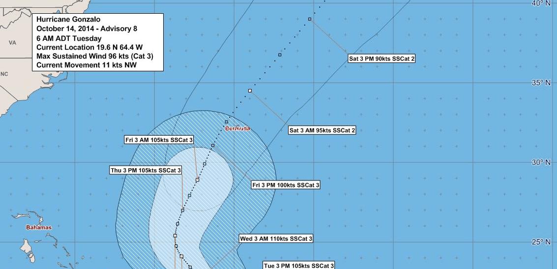 Hurricane Prep ~ Bermuda style